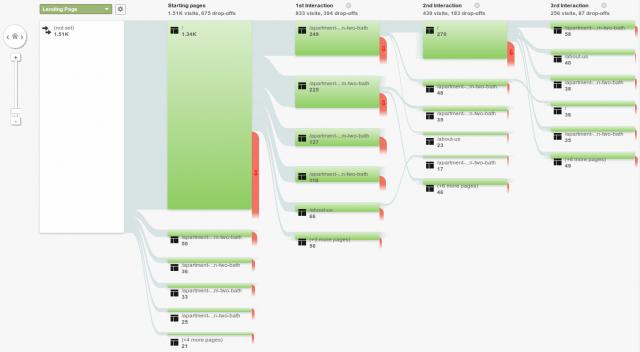 Adjusting a Low-Performing Website
