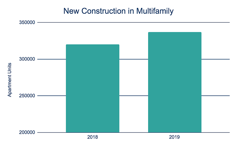 New Construction in Multifamily Bar Chart