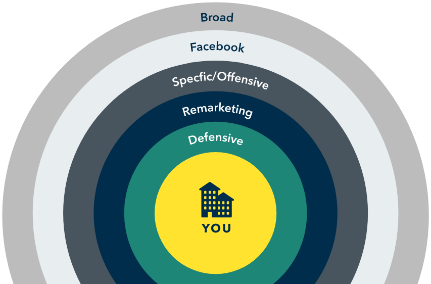 Bullseye graphic showing digital advertising strategies: Broad, Facebook, Specific/Offensive, Remarketing, Defensive