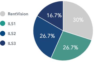 Lead sources pie chart