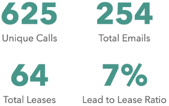 Lease statistics: 625 unique calls, 254 total emails, 64 total leases, 7% lead to lease ratio